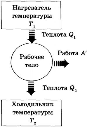 Тепловой двигатель. Принцип действия тепловых двигателей. - изображение 1