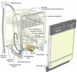 Строение посудомоечной машины - изображение 18